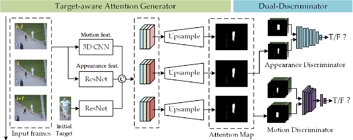 Figure 3 for Tracking by Joint Local and Global Search: A Target-aware Attention based Approach
