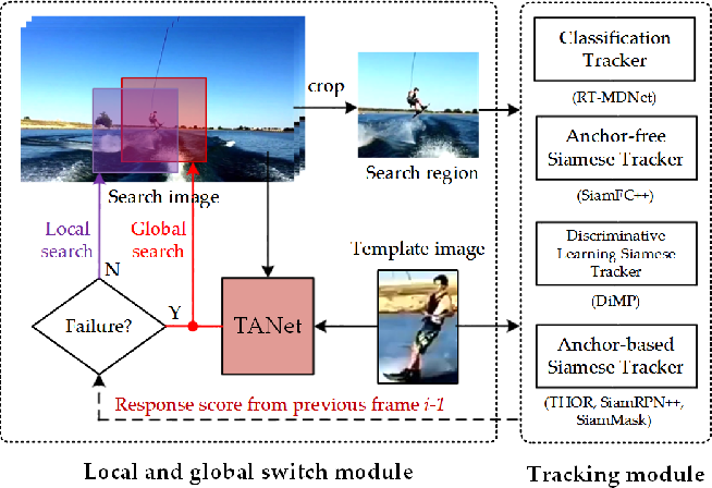 Figure 4 for Tracking by Joint Local and Global Search: A Target-aware Attention based Approach