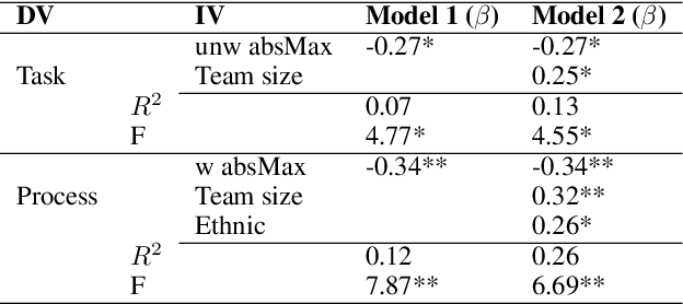 Figure 4 for Investigating the Relationship between Multi-Party Linguistic Entrainment, Team Characteristics, and the Perception of Team Social Outcomes