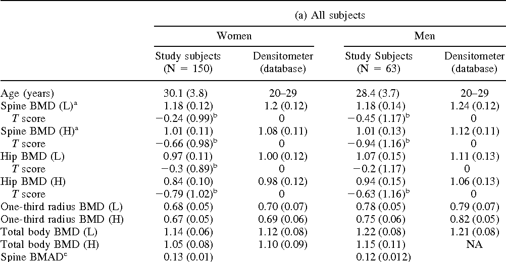 Table 2. BMD in study subjects by gender and densitometer maker compared with american normative database