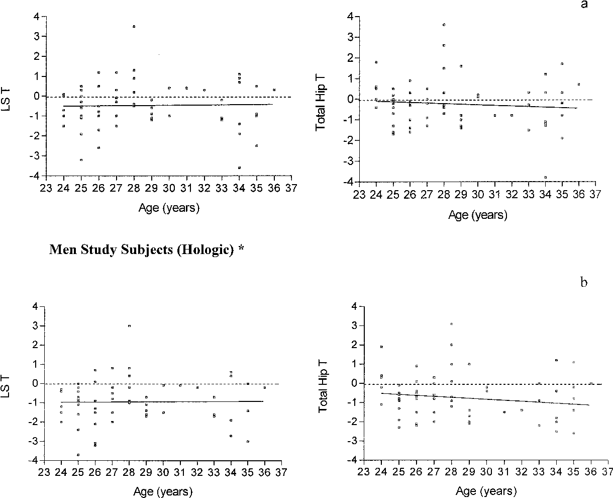 Figure 2. Individual lumbar spine (LS) T scores and total hip T scores for men. The dotted line represents the regression around data points using the manufacturer database for T-score calculation, the slope of which does not differ from zero. Data obtained on the (a) Lunar and (b) Hologic densitometer. * A total of 63 men evaluated with T scores derived from conversion formulas as detailed in Methods.