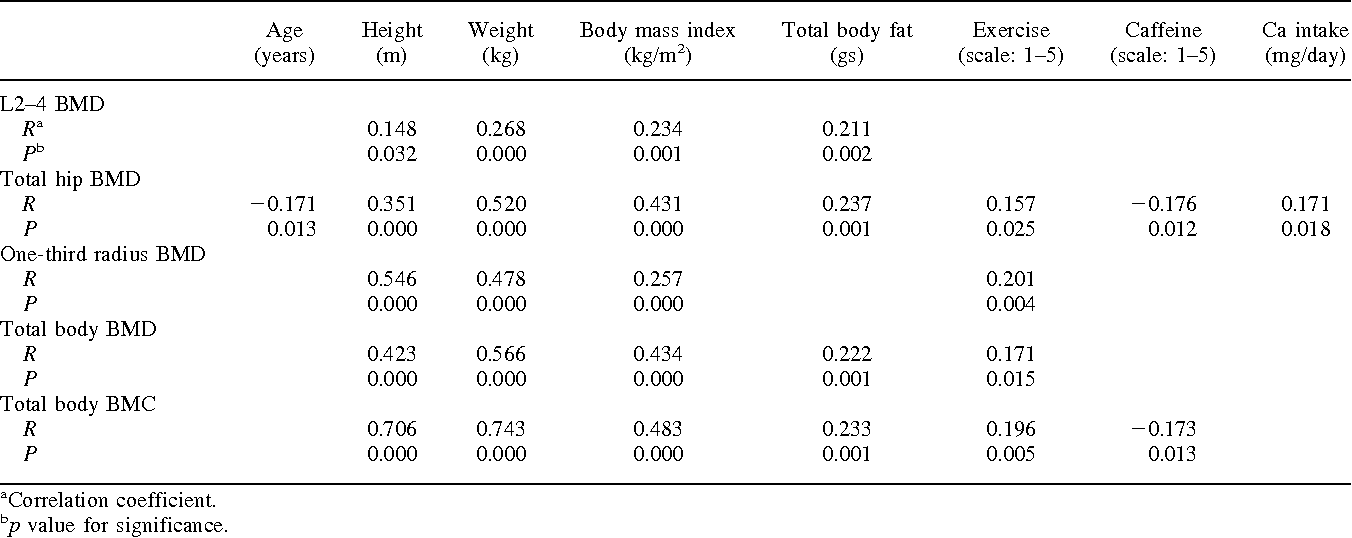 Table 3. Correlation matrix of bone mineral density (BMD) with its anthropometric and lifestyle correlates