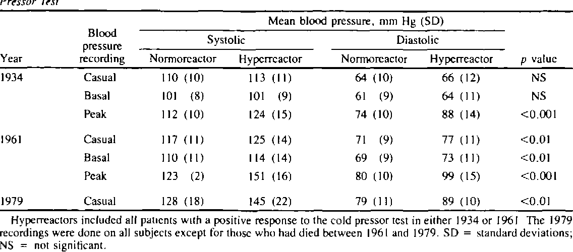 Comparison of Blood Pressure Recordings among 94 Normoreactors and 48  Hyperreactors to the