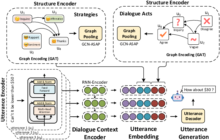 Figure 3 for DialoGraph: Incorporating Interpretable Strategy-Graph Networks into Negotiation Dialogues
