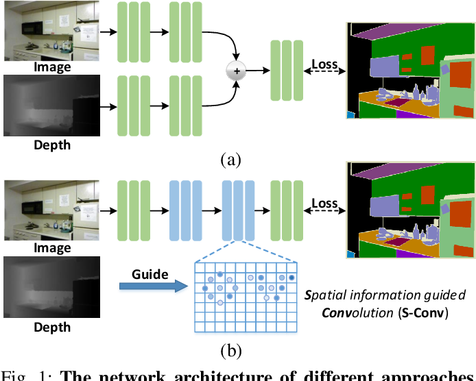 Figure 1 for Spatial Information Guided Convolution for Real-Time RGBD Semantic Segmentation