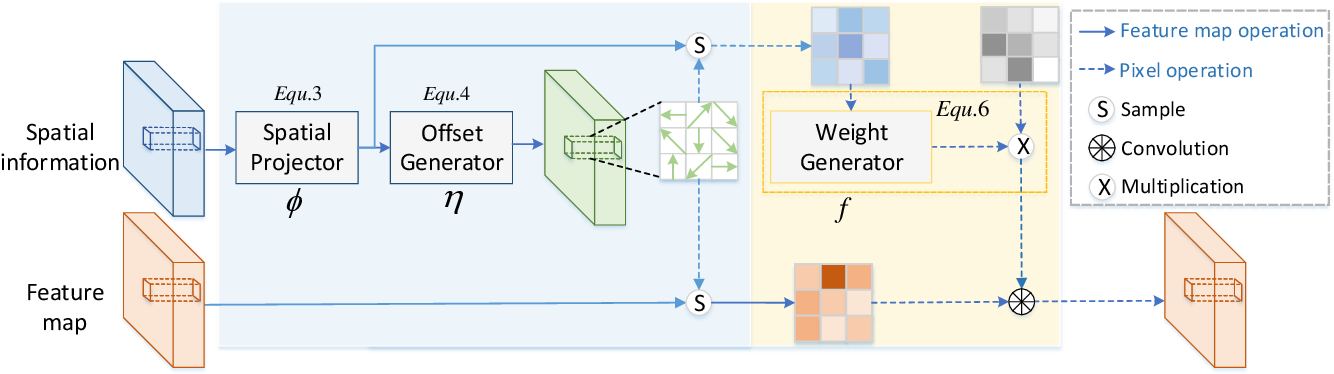 Figure 2 for Spatial Information Guided Convolution for Real-Time RGBD Semantic Segmentation