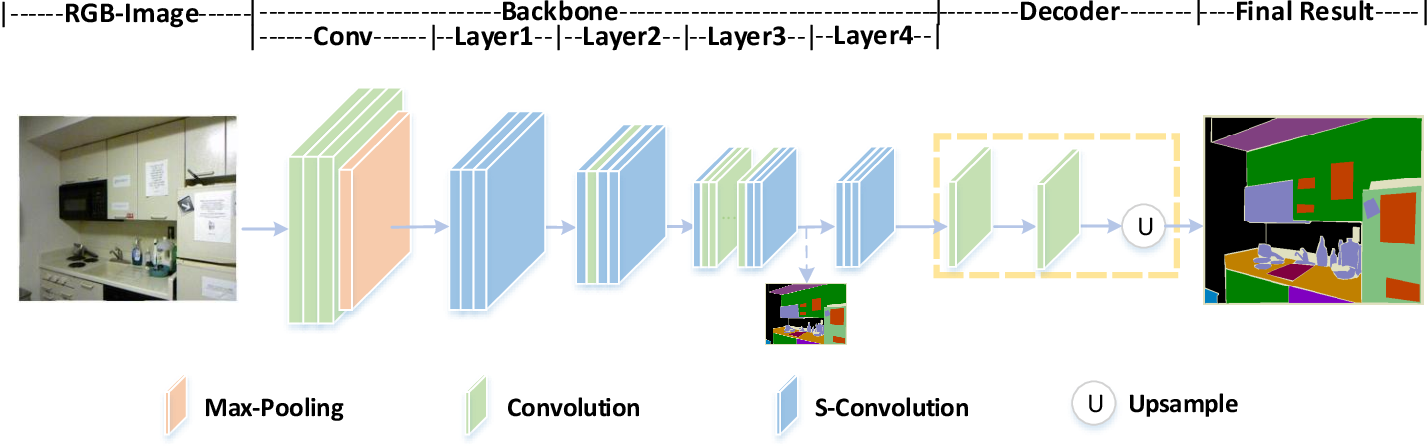 Figure 4 for Spatial Information Guided Convolution for Real-Time RGBD Semantic Segmentation