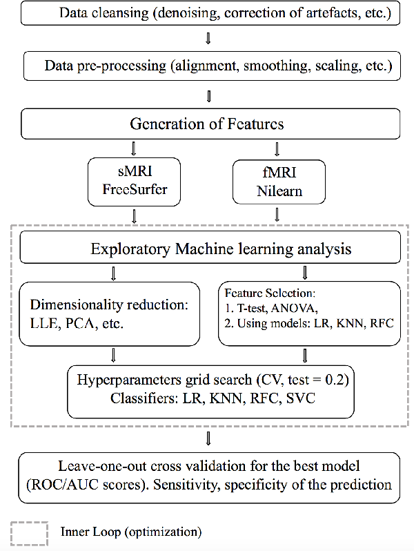 Figure 1 for Machine Learning pipeline for discovering neuroimaging-based biomarkers in neurology and psychiatry