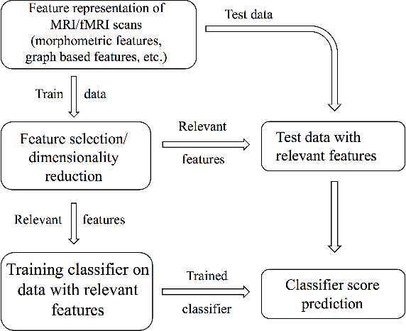 Figure 3 for Machine Learning pipeline for discovering neuroimaging-based biomarkers in neurology and psychiatry