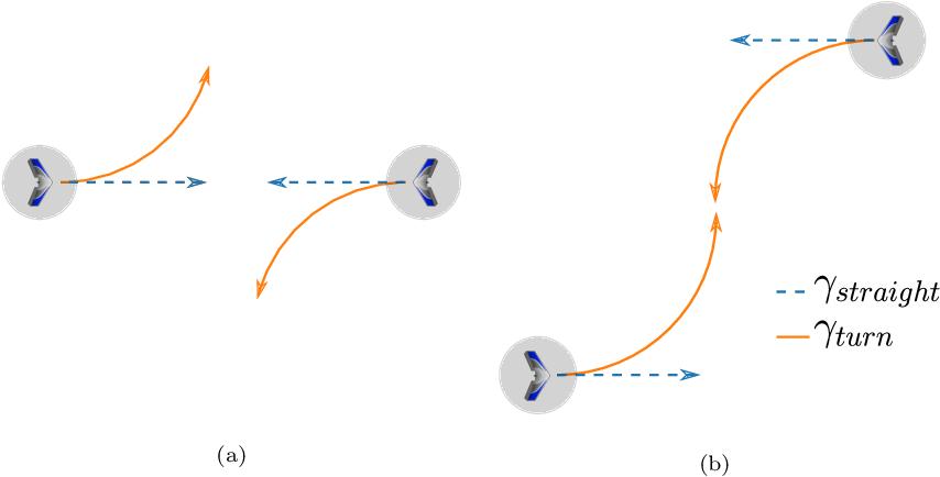 Figure 1 for Model Free Barrier Functions via Implicit Evading Maneuvers