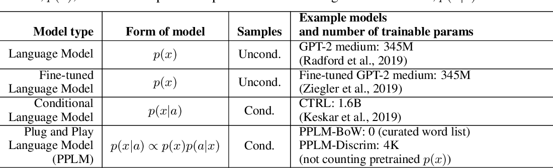 Figure 3 for Plug and Play Language Models: A Simple Approach to Controlled Text Generation
