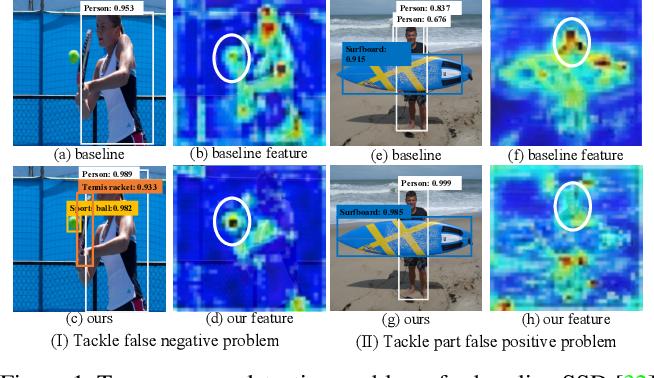 Figure 1 for NETNet: Neighbor Erasing and Transferring Network for Better Single Shot Object Detection