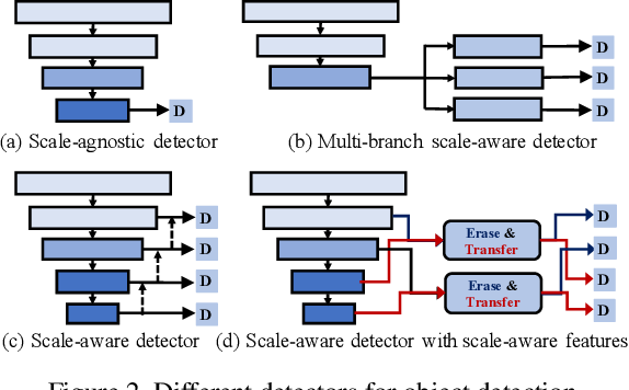 Figure 3 for NETNet: Neighbor Erasing and Transferring Network for Better Single Shot Object Detection