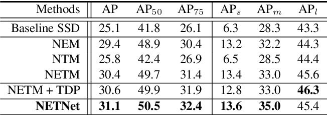 Figure 2 for NETNet: Neighbor Erasing and Transferring Network for Better Single Shot Object Detection