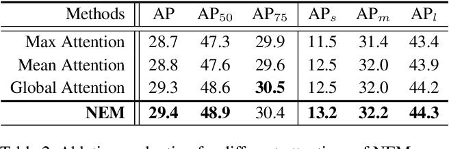 Figure 4 for NETNet: Neighbor Erasing and Transferring Network for Better Single Shot Object Detection