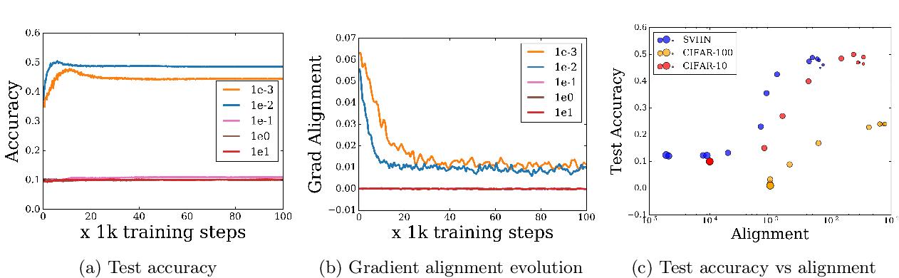 Figure 1 for Extreme Memorization via Scale of Initialization