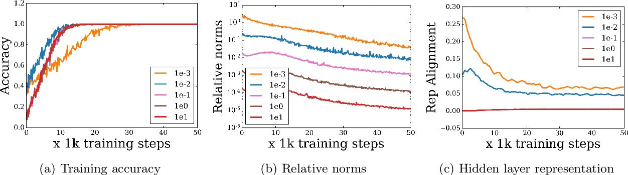 Figure 2 for Extreme Memorization via Scale of Initialization
