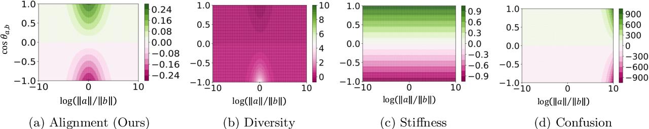 Figure 3 for Extreme Memorization via Scale of Initialization