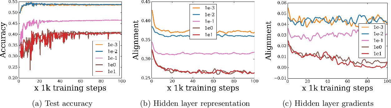 Figure 4 for Extreme Memorization via Scale of Initialization