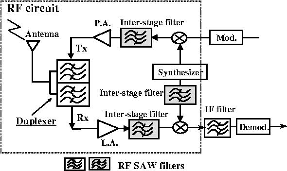 PDF] RF SAW Filters - Semantic Scholar