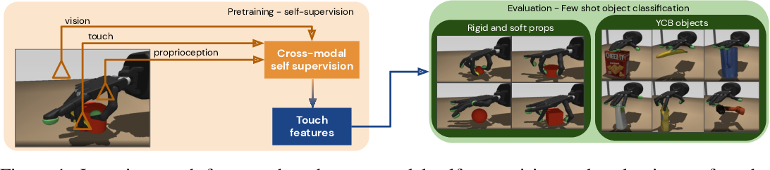 Figure 1 for Learning rich touch representations through cross-modal self-supervision