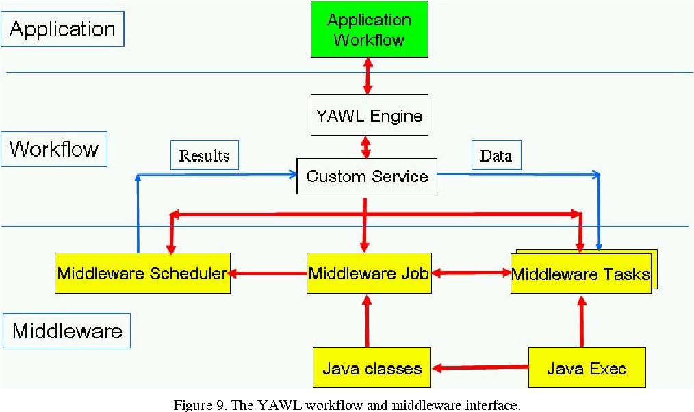 PDF] A Distributed Workflow Platform for High-Performance