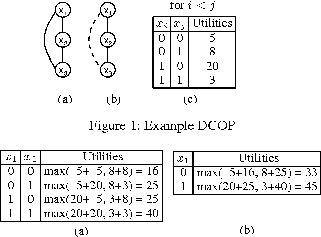 Figure 1 for Solving Distributed Constraint Optimization Problems Using Logic Programming