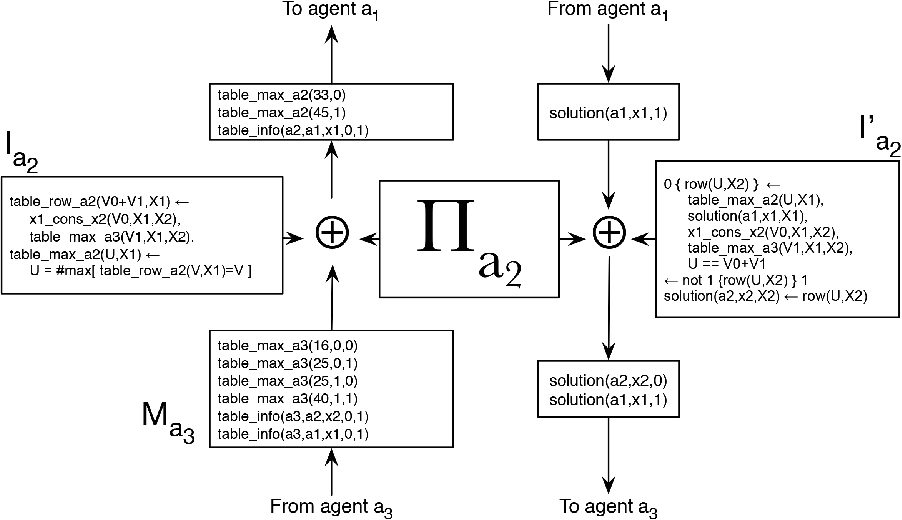 Figure 2 for Solving Distributed Constraint Optimization Problems Using Logic Programming