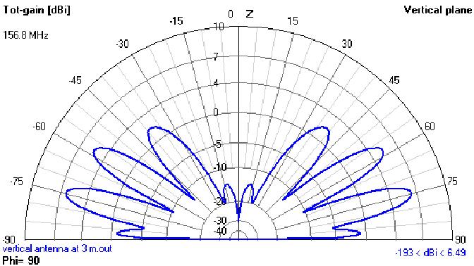 Figure 4 from Simulation of slanted shipboard VHF antenna radiation
