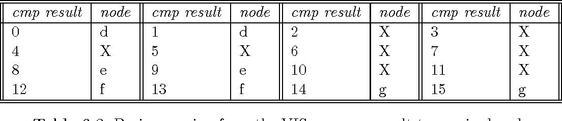 table 6.8