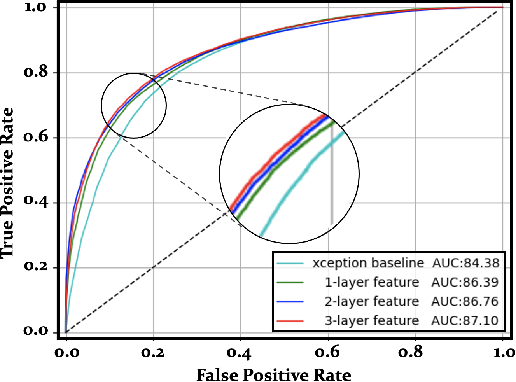 Figure 2 for Detect and Locate: A Face Anti-Manipulation Approach with Semantic and Noise-level Supervision