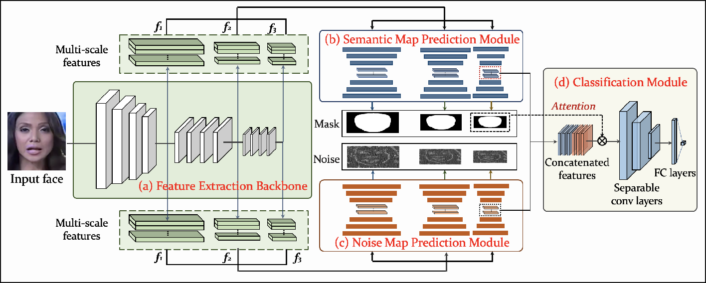 Figure 3 for Detect and Locate: A Face Anti-Manipulation Approach with Semantic and Noise-level Supervision
