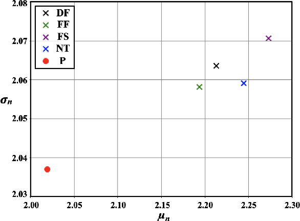 Figure 4 for Detect and Locate: A Face Anti-Manipulation Approach with Semantic and Noise-level Supervision