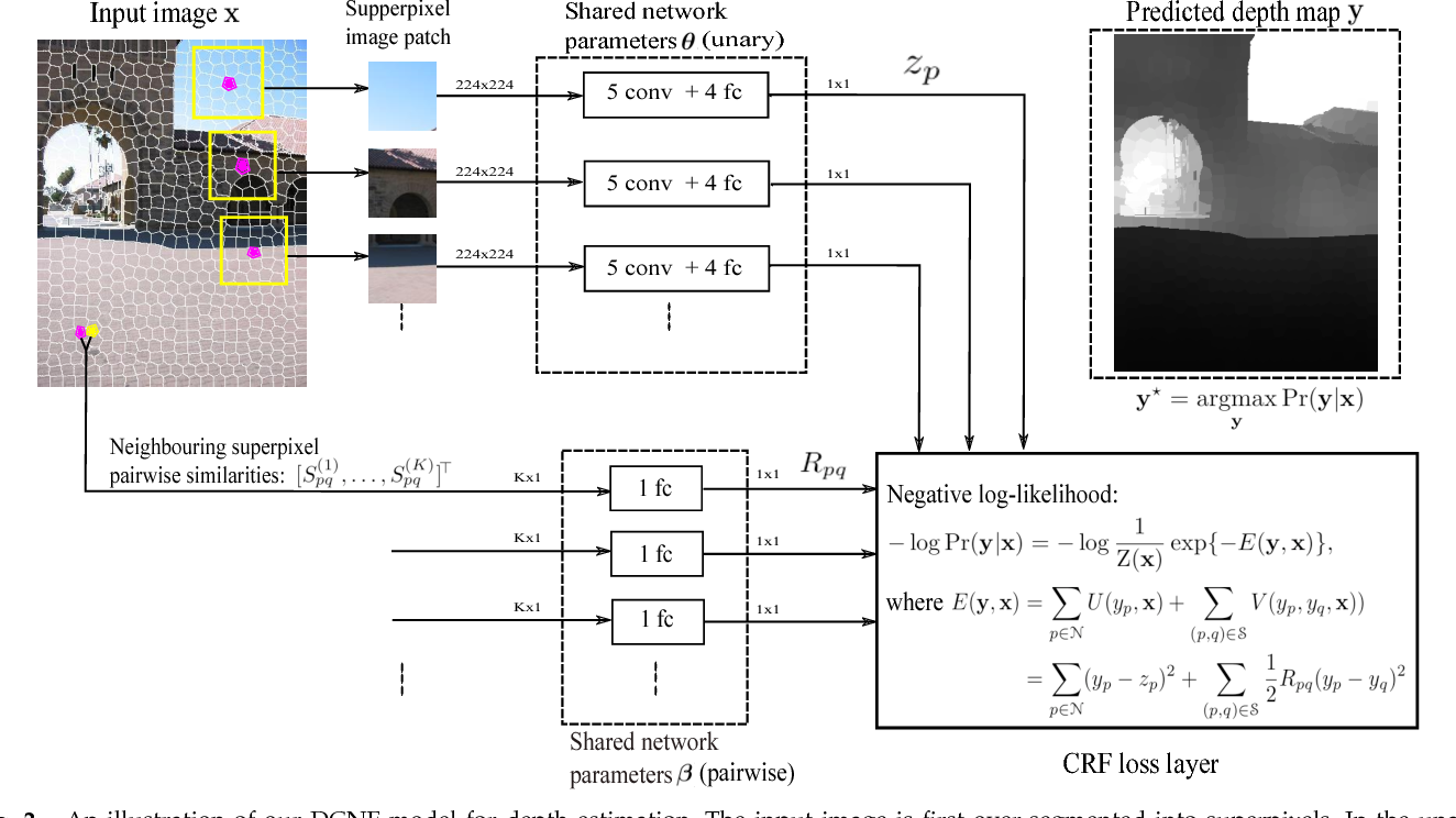 Figure 3 for Learning Depth from Single Monocular Images Using Deep Convolutional Neural Fields