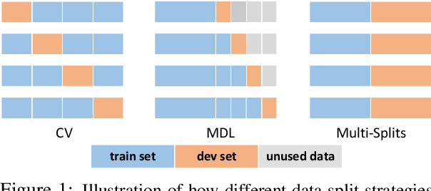 Figure 2 for FewNLU: Benchmarking State-of-the-Art Methods for Few-Shot Natural Language Understanding