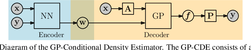 Figure 1 for Gaussian Process Conditional Density Estimation