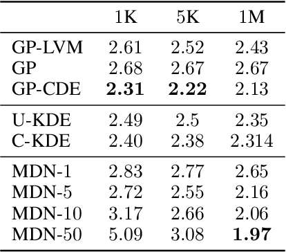 Figure 2 for Gaussian Process Conditional Density Estimation
