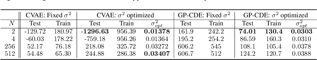 Figure 4 for Gaussian Process Conditional Density Estimation
