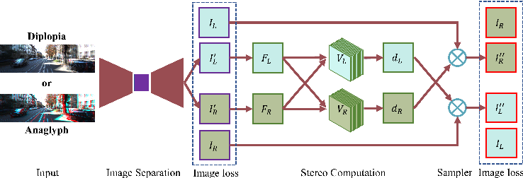 Figure 3 for Stereo Computation for a Single Mixture Image
