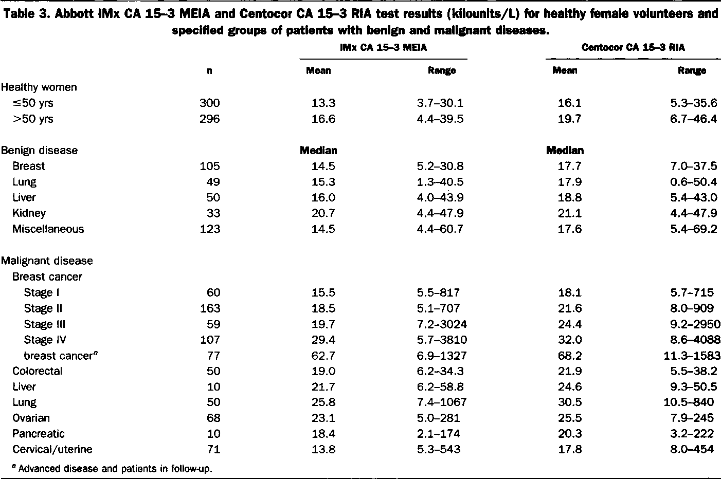 Table 3 From Multicenter Evaluation Of The Abbott LMx 174 CA