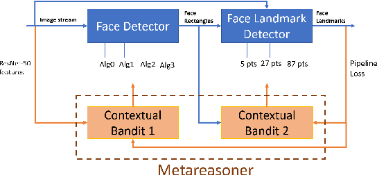 Figure 1 for Metareasoning in Modular Software Systems: On-the-Fly Configuration using Reinforcement Learning with Rich Contextual Representations
