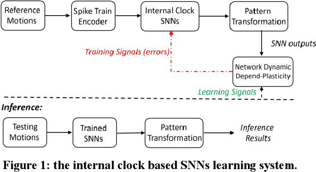 Figure 1 for An Internal Clock Based Space-time Neural Network for Motion Speed Recognition