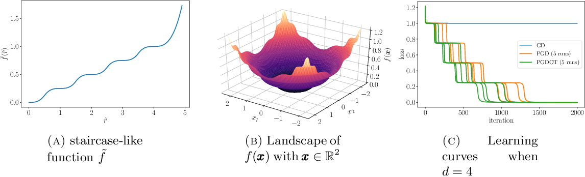 Figure 3 for Perturbed gradient descent with occupation time