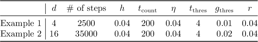 Figure 2 for Perturbed gradient descent with occupation time