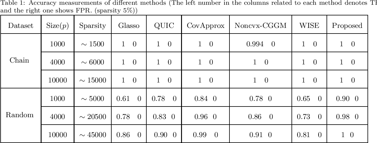 Figure 1 for A Novel Approach to Sparse Inverse Covariance Estimation Using Transform Domain Updates and Exponentially Adaptive Thresholding