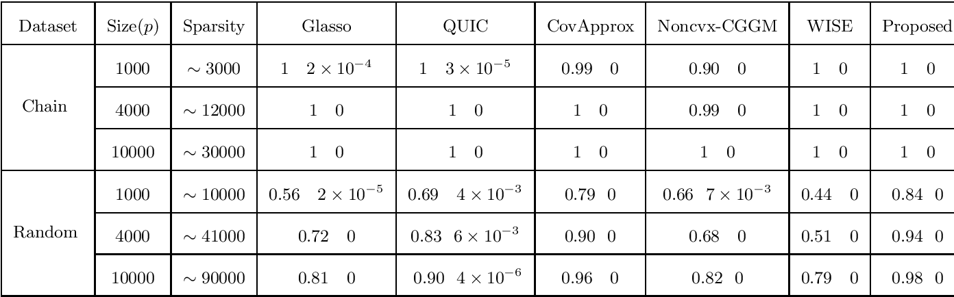 Figure 2 for A Novel Approach to Sparse Inverse Covariance Estimation Using Transform Domain Updates and Exponentially Adaptive Thresholding