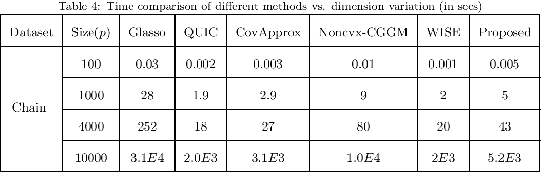 Figure 4 for A Novel Approach to Sparse Inverse Covariance Estimation Using Transform Domain Updates and Exponentially Adaptive Thresholding