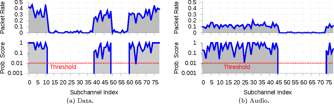 Figure 4 from Practical Bluetooth Traffic Sniffing: Systems and