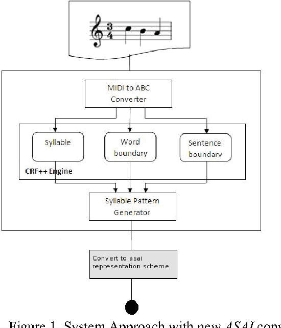 Figure 2 from An alternate approach towards meaningful lyric