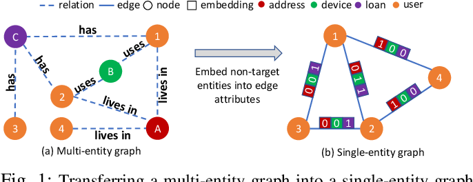 Figure 1 for Deep Fraud Detection on Non-attributed Graph